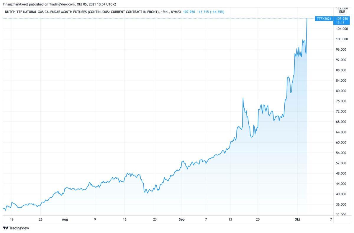 Chart zeigt Futurespreis für Gas Dutch TTF seit Juli
