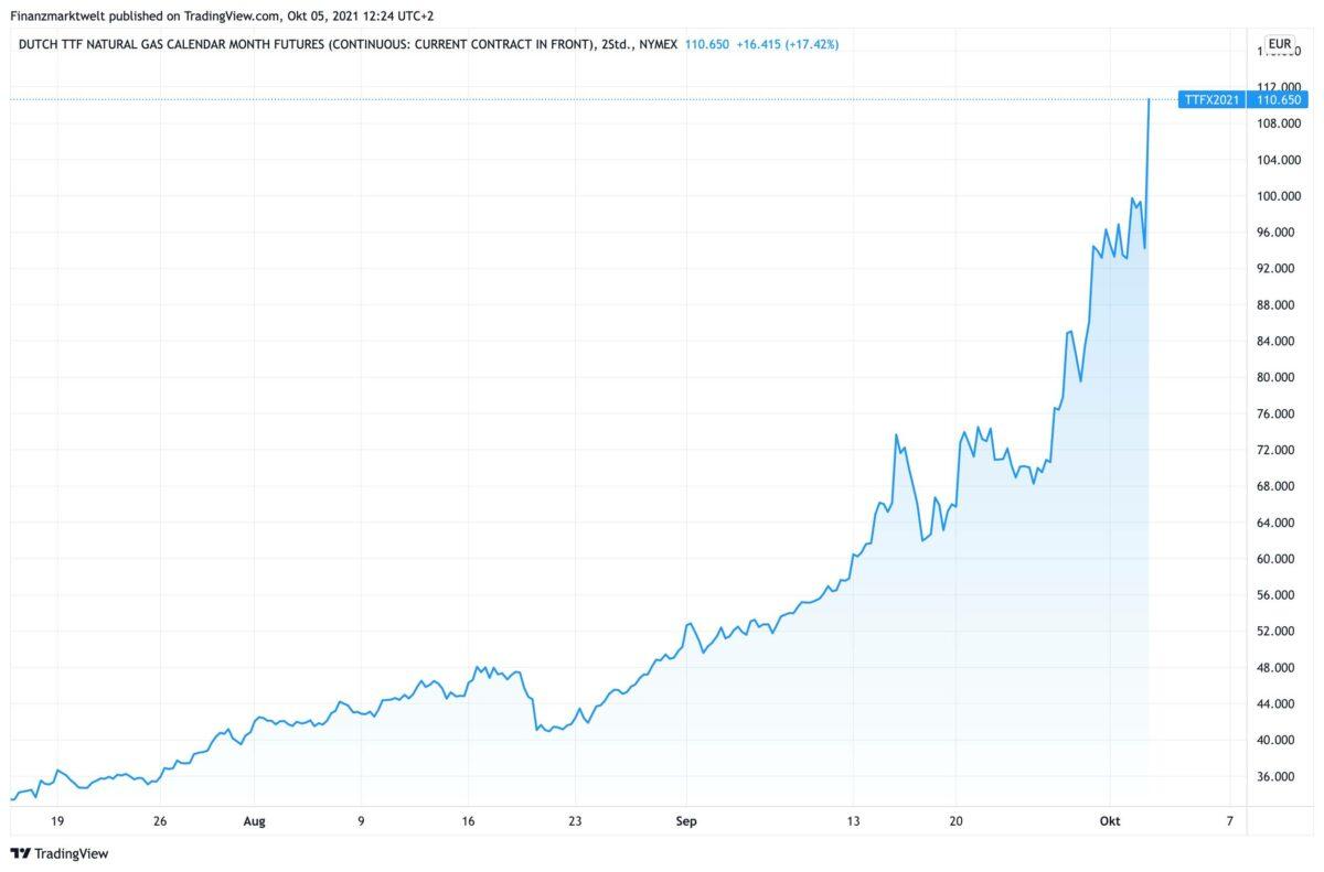 Chart zeigt Kursverlauf im Gaspreis am Terminmarkt seit Juli