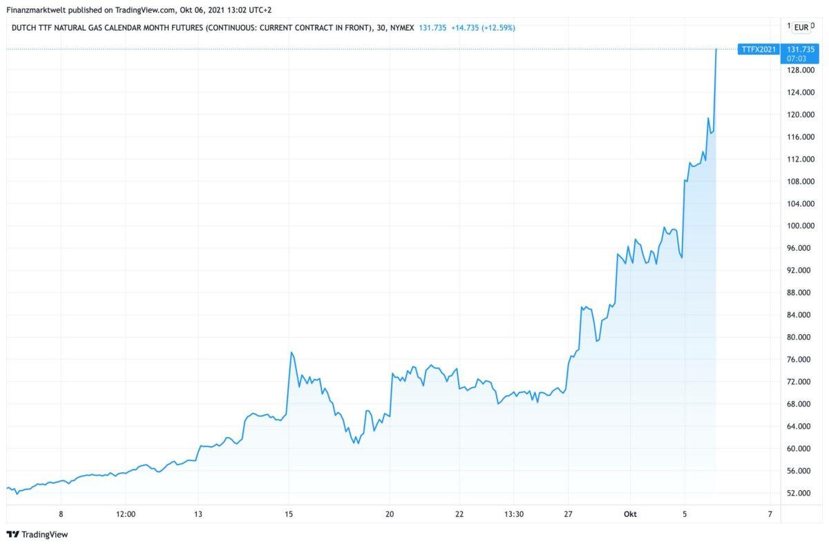 Chart zeigt Kursverlauf im Dutch TTF Futures Gaspreis