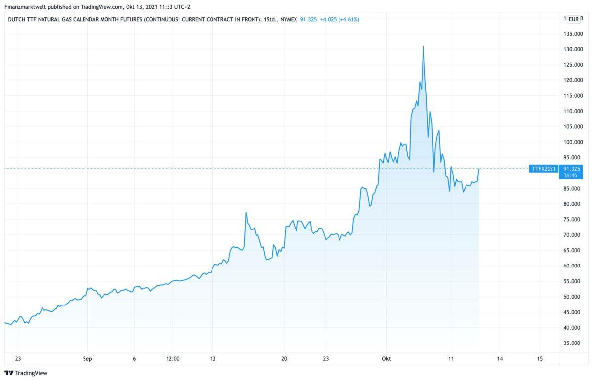 Chart zeigt Kursverlauf im Gaspreis seit August