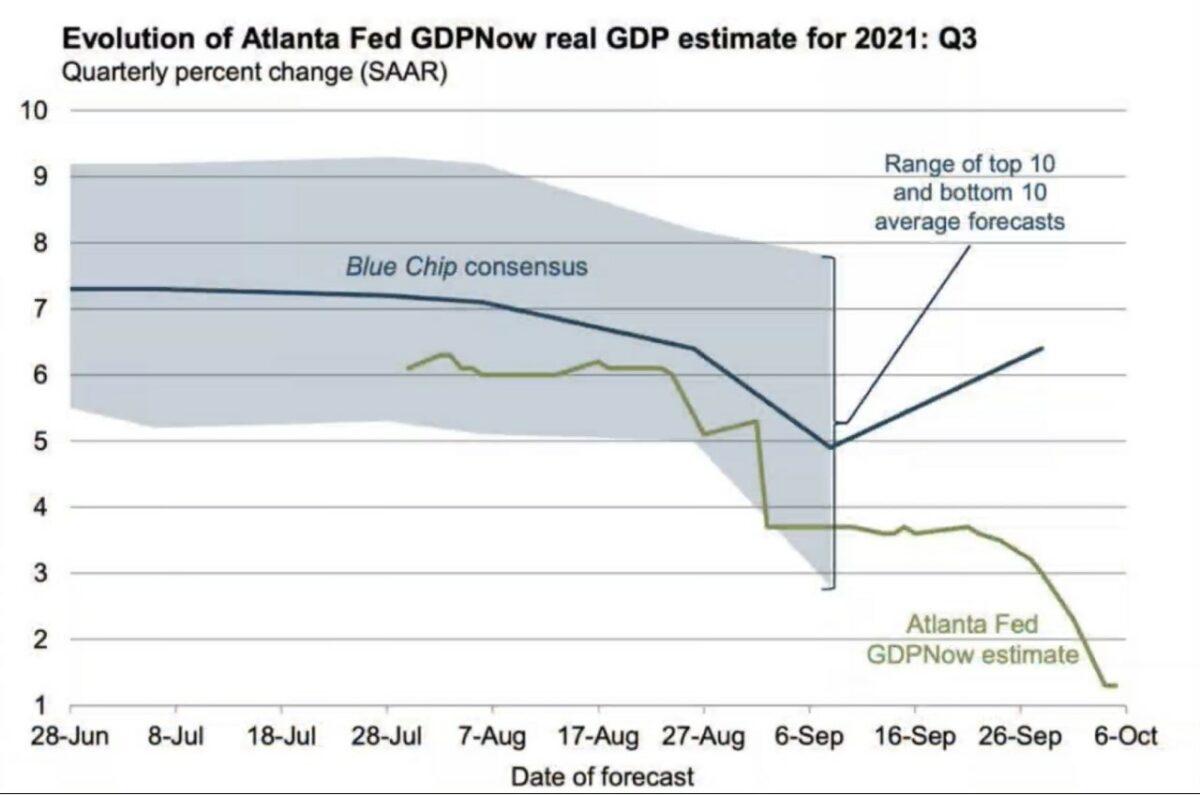 GDP Now Indikator