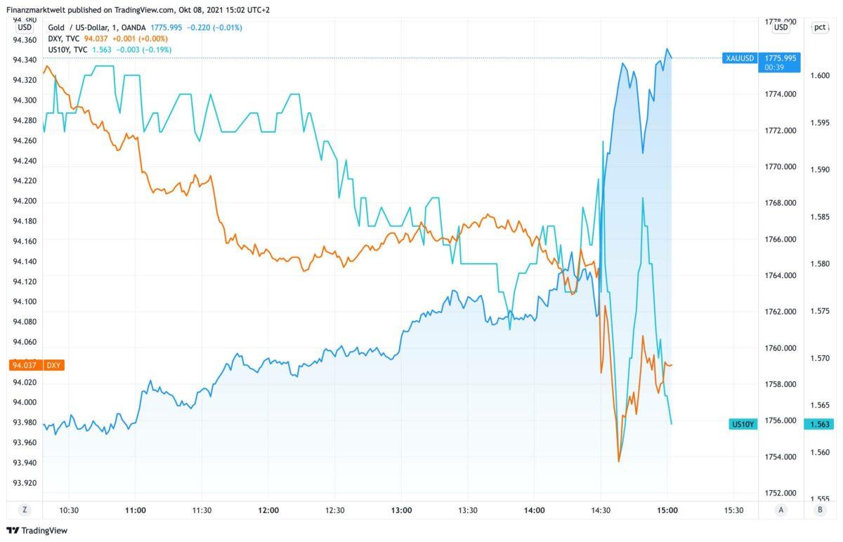 Chart vergleicht Goldpreis mit US-Dollar und US-Anleiherendite