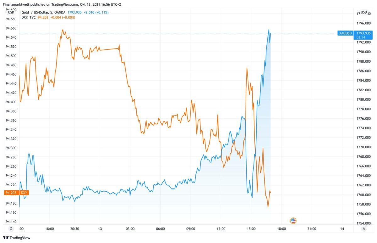 Chart zeigt Goldpreis im Vergleich zu Renditen und US-Dollar
