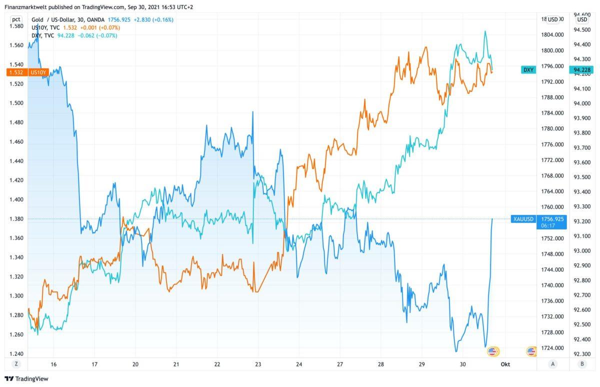 Chart zeigt Goldpreis im Vergleich zu US-Dollar und US-Anleiherendite