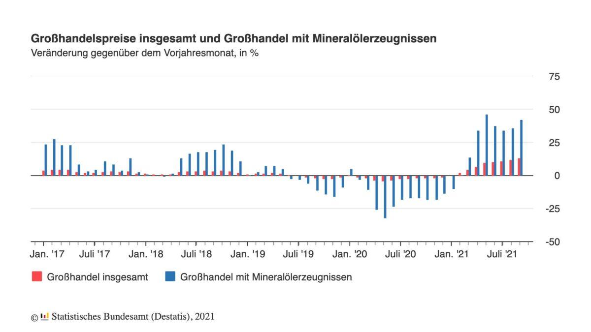 Grafik zeigt Veränderungen der Großhandelspreise seit 2017