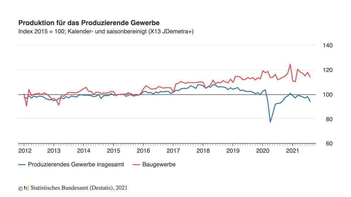 Grafik zeigt Verlauf der deutschen Industrieproduktion seit 2012