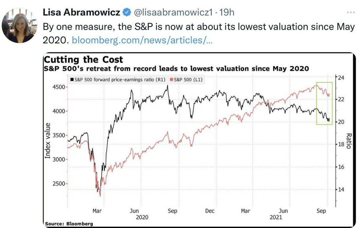 Aktienmärkte im Vergleich zu den KGVs