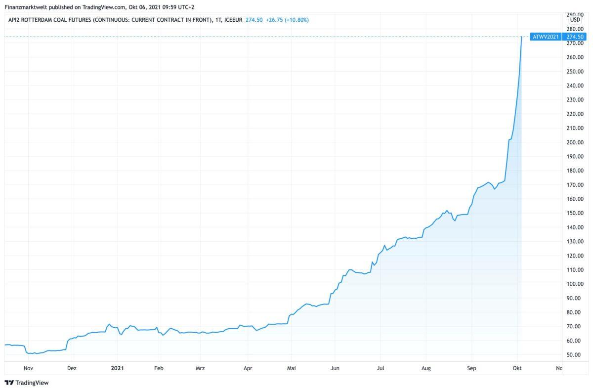 Chart zeigt Kursverlauf im Futurespreis für Kohle seit Oktober 2020
