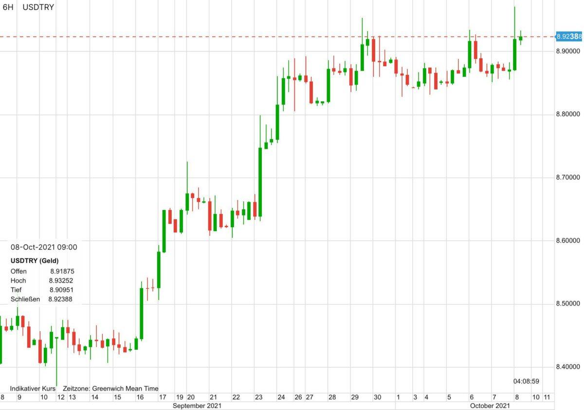 Chart zeigt Kursverlauf von US-Dollar vs türkische Lira seit 30 Tagen
