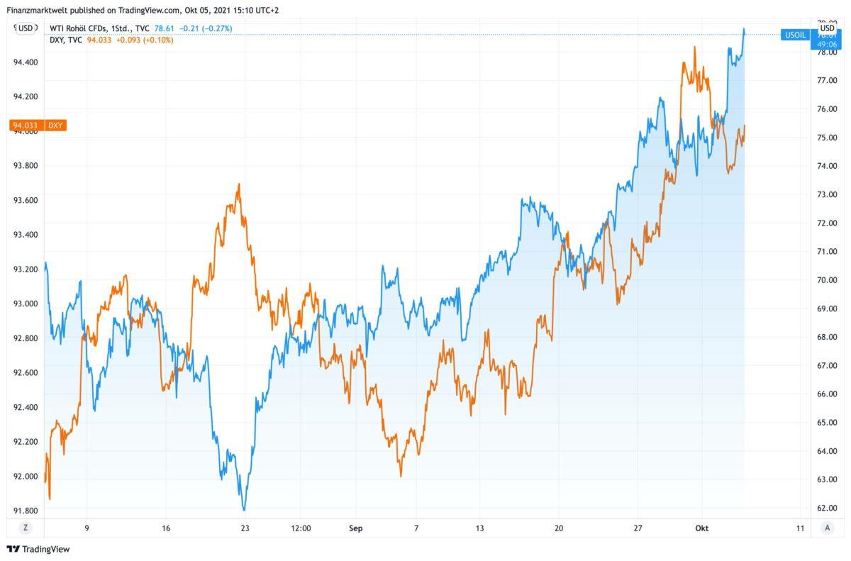 Chart vergleicht seit Anfang August Kursverlauf bei Ölpreis und US-Dollar