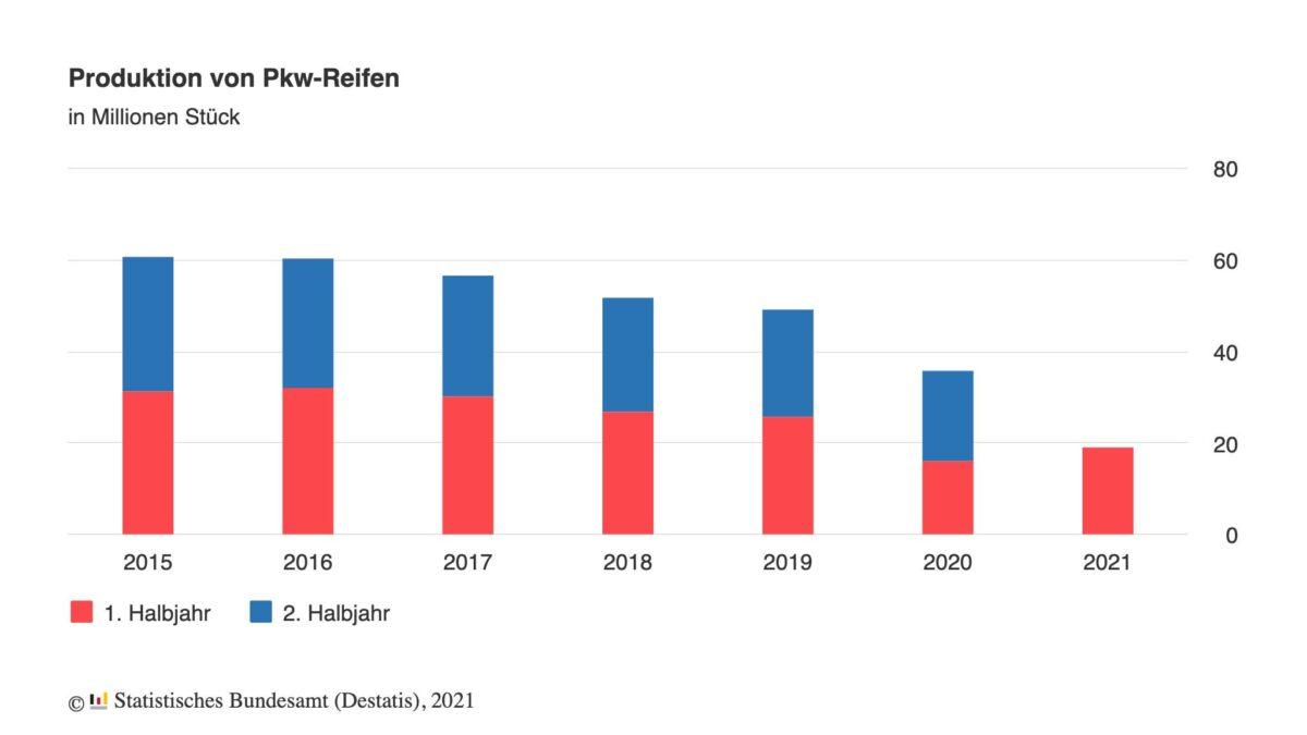 Grafik zeigt Reifenproduktion in Deutschland seit dem Jahr 2015