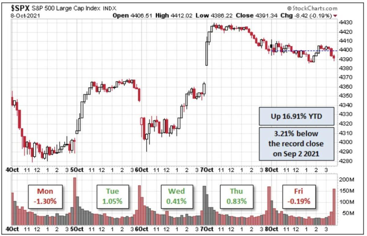 Chart zeigt mit S&P 500 den wichtigsten Index der Aktienmärkte