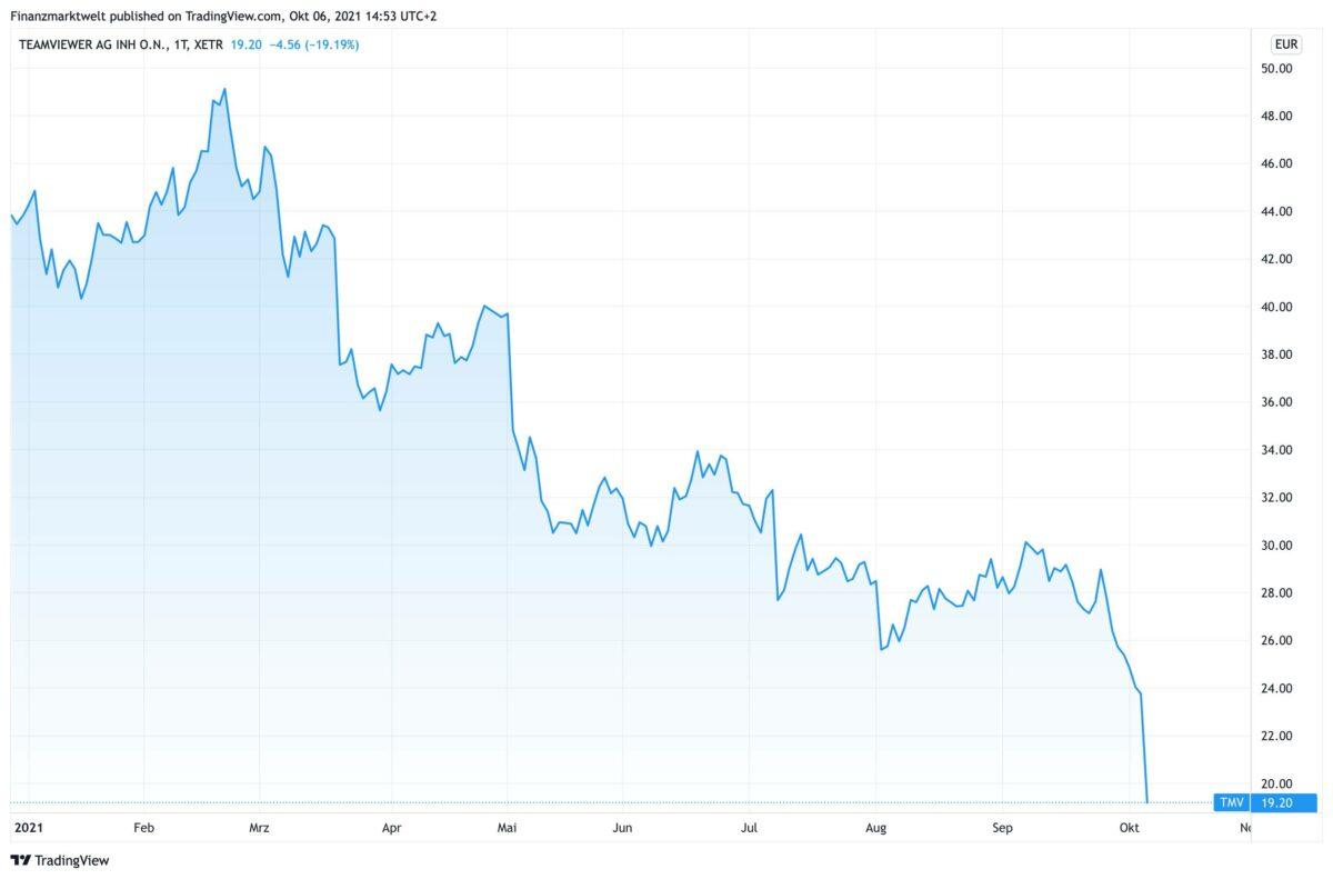 Chart zeigt den Kursverlauf der Teamviewer-Aktie seit Jahresanfang