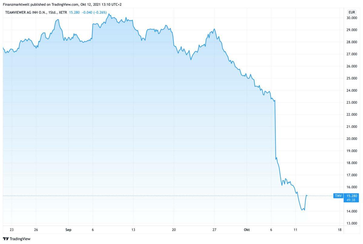 Chart zeigt Verlauf der Teamviewer-Aktie seit dem 20. August