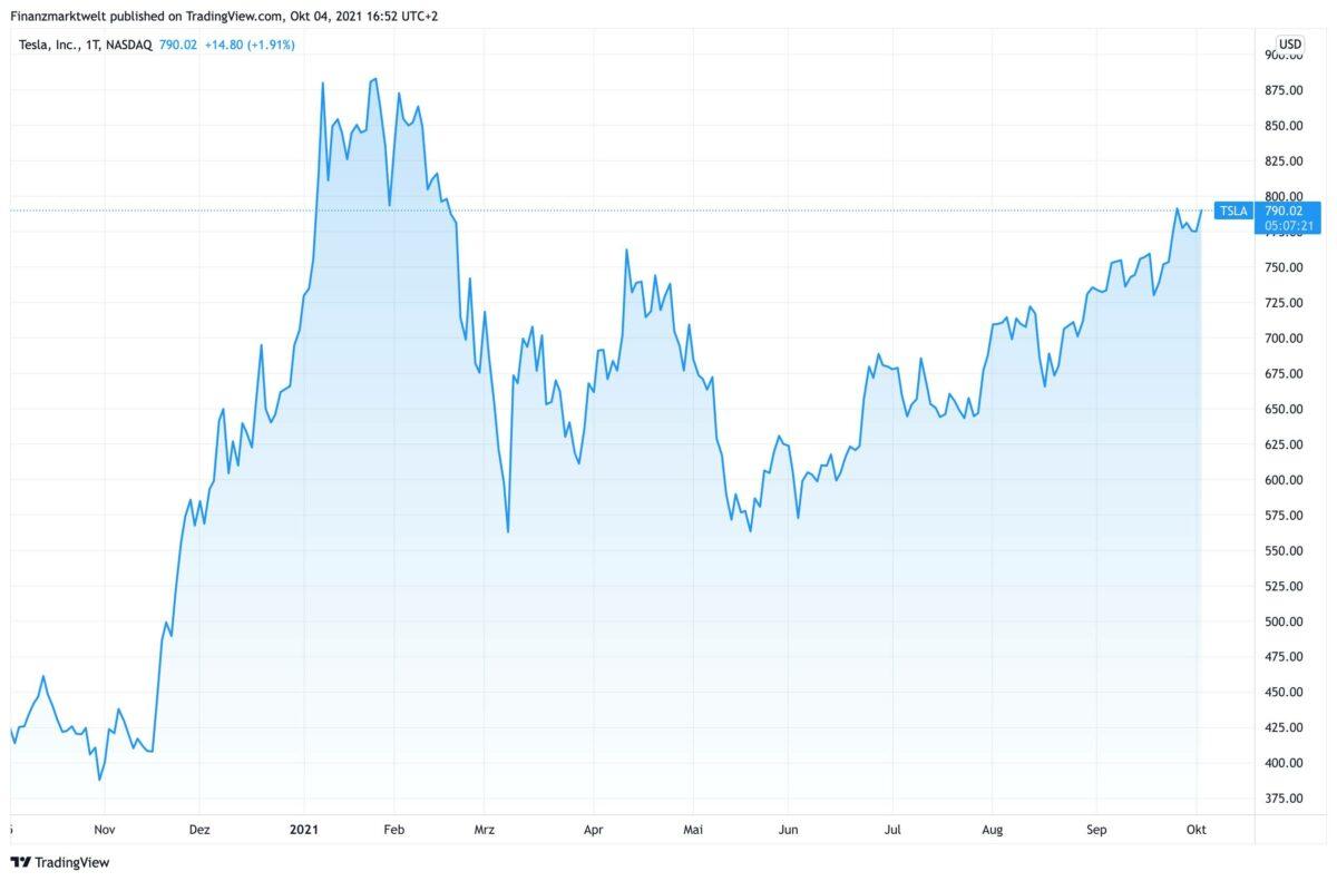 Chart zeigt Kursverlauf bei Tesla in den letzten 12 Monaten