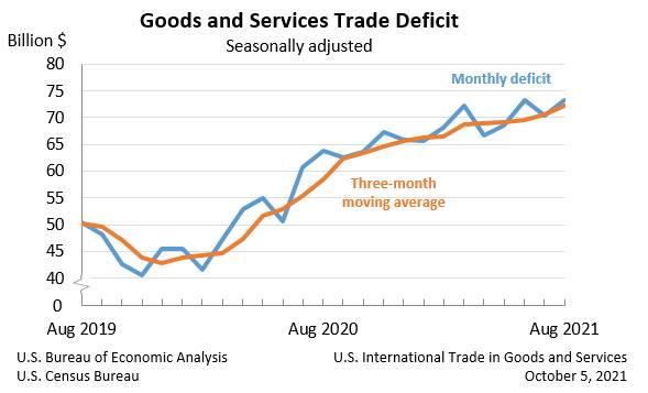 Grafik zeigt US-Handelsbilanz seit August 2019